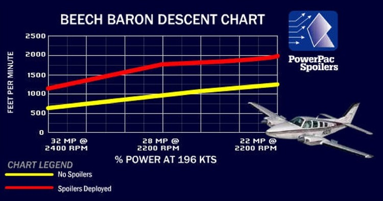 beech baron chart beechcraft c90 wiring diagram diagram wiring diagrams for diy Beechcraft F90 at nearapp.co